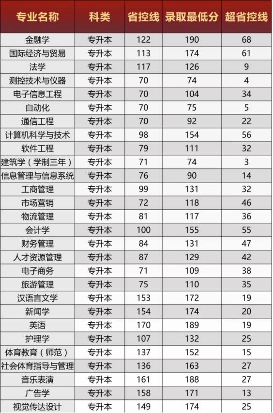 郑州西亚斯学院2020年专升本提档分数线