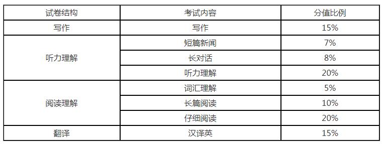 江苏统招专转本考试内容分析之英语四级